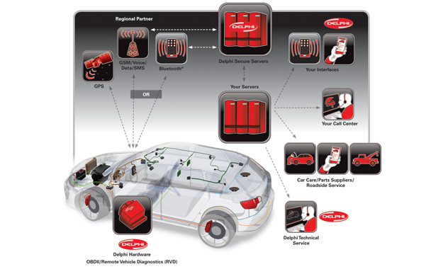 Remote Vehicle Diagnostics