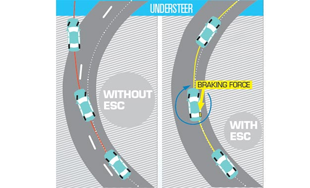 When a vehicle is not following the driver's intended line through a corner with the front end of the car pushing wide, it is called understeer.