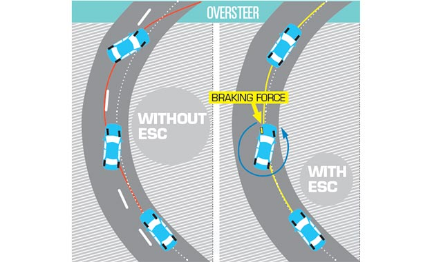 When a vehicle is not following the driver's intended line though a corner by rotating further round the vertical axis running through the COG of the car, it oversteers.