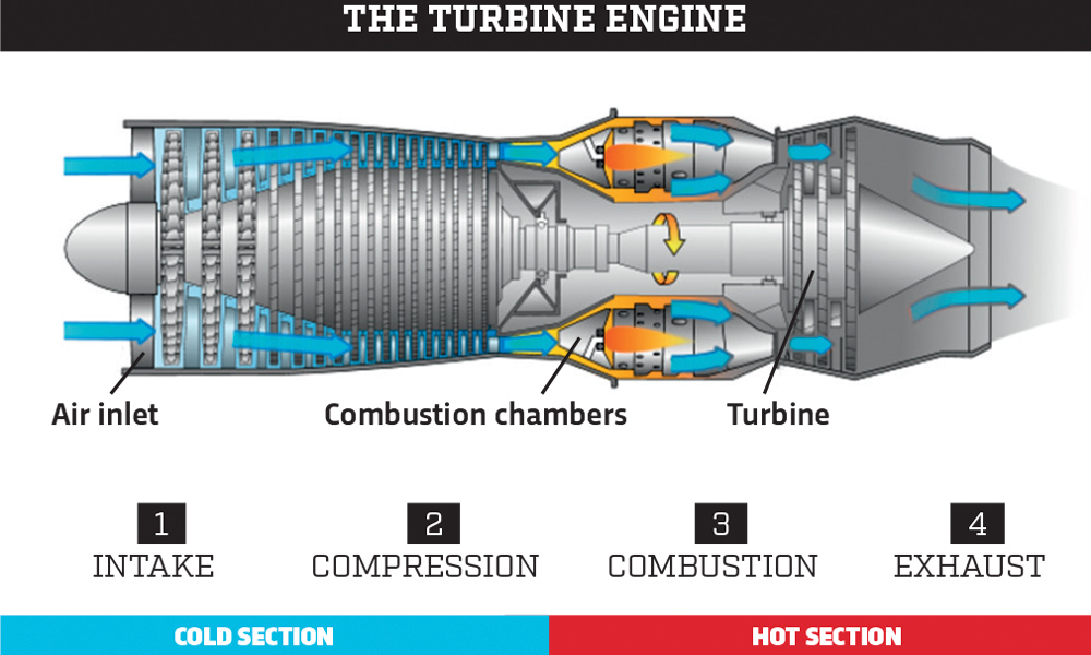 3 'alternative' Internalbustion Engines Car Magazine. The Turbine Engine. Wiring. Diagram Of Internal Bustion Engine Of A Car At Scoala.co