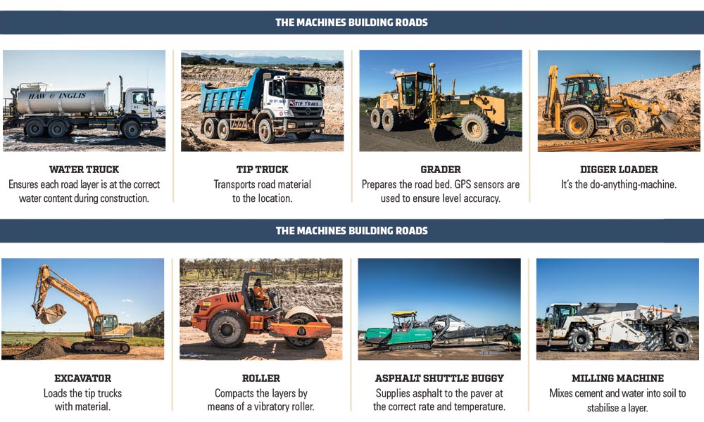 These are the machines used to build roads.