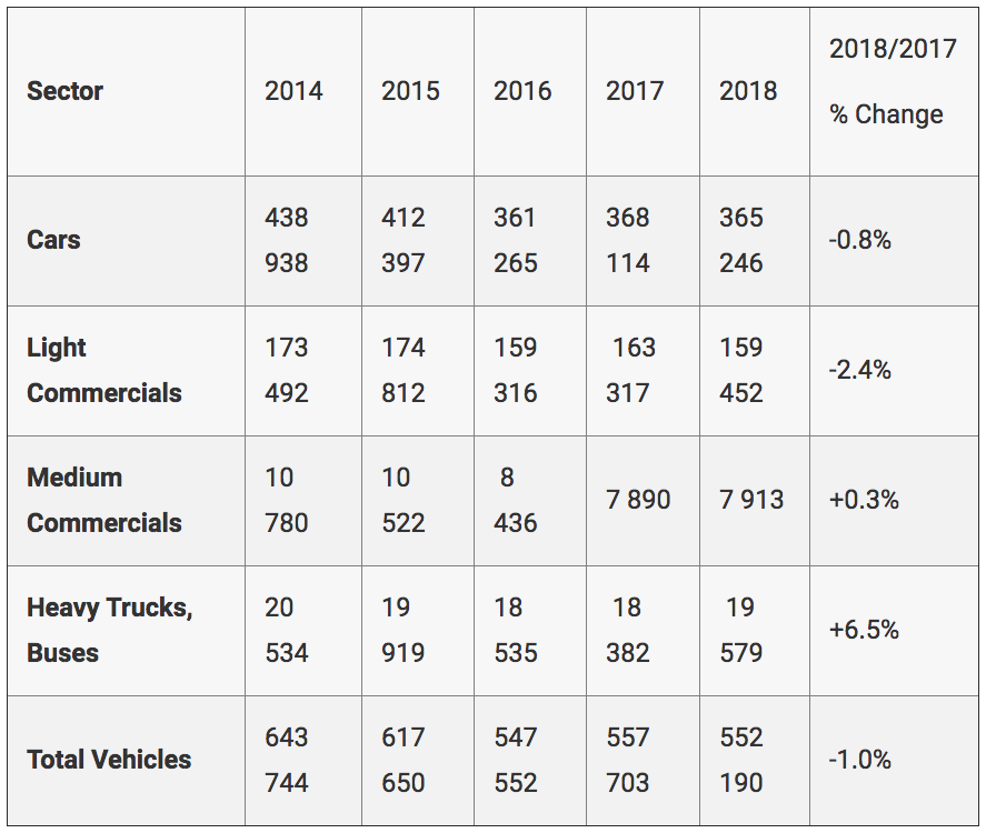 New vehicle sales in SA: how 2018 compared with 2017...
